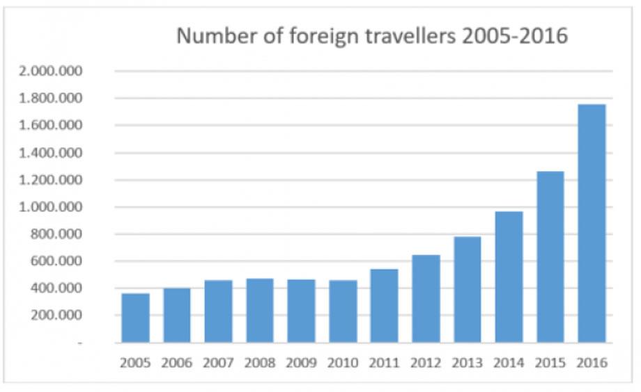 numero di visitatori nel 2016